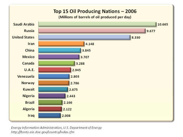 top-15-oil-producing-nations2