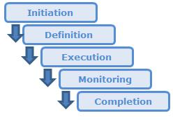5 Essential Phases Of IT Project