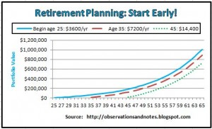 Retirement Planning Start Early