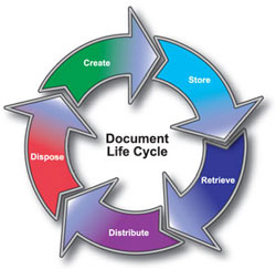 Document Lifecycle Pictures To Pin On Pinterest Pinsdaddy