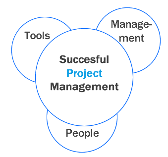 How to Deliver Projects Successfully as Project Manager