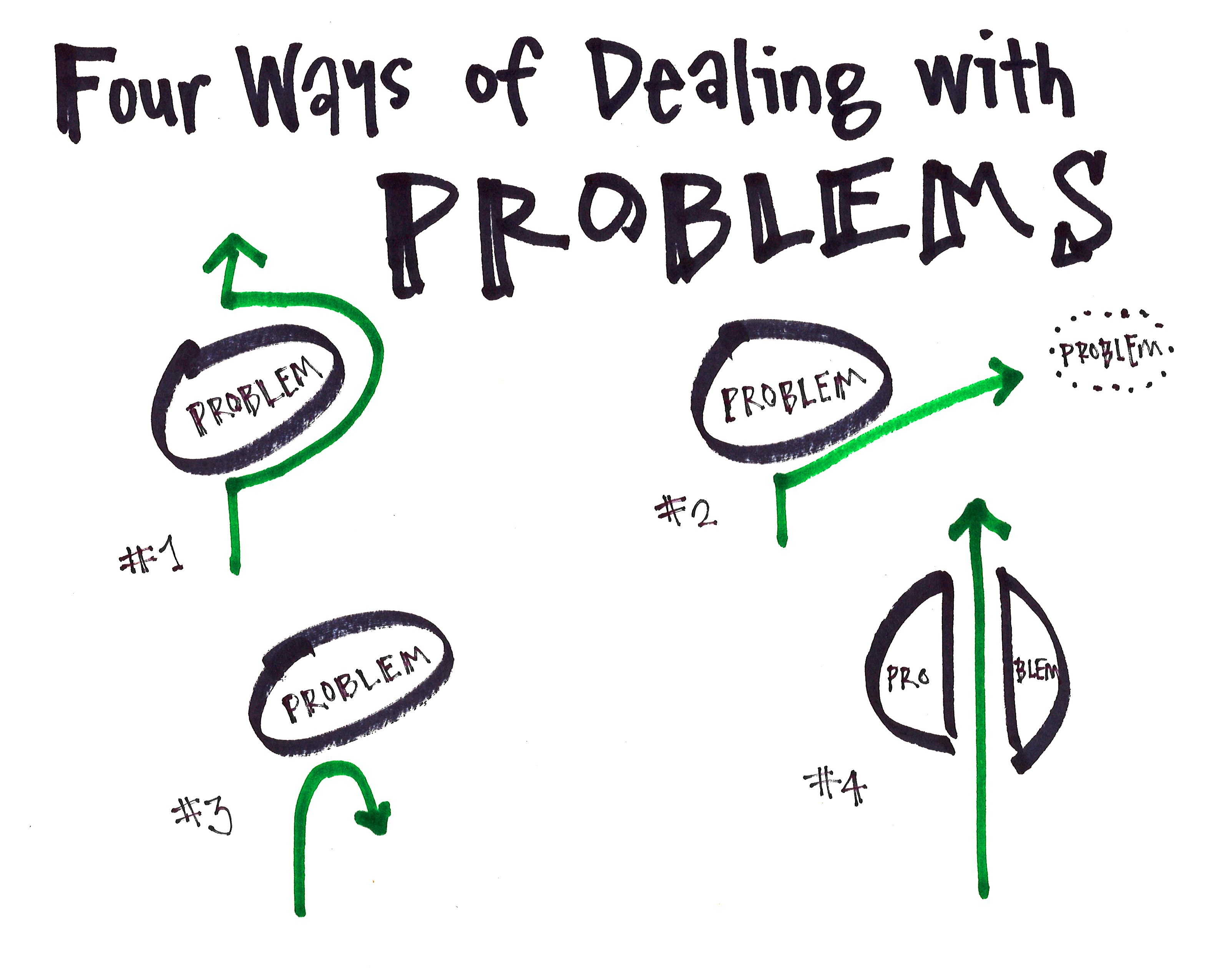 difference between issues and problems Need to list actual and potential problems and a  the primary difference between a and c  i speak to about these issues it is out of my scope of practice.