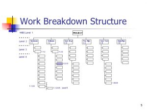 Five Tips to Create a Work Breakdown Structure (WBS)