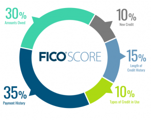 6 Actionable Ways to Improve Your Credit Score