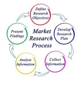 5 Crucial Factors for Conducting Market Research 3
